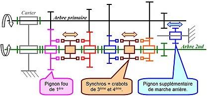 Modlisation Cinmatique Des Mcanismes Wikimonde