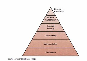 English: Regulatory Compliance Pyramid