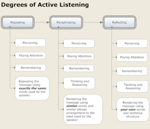 The Active Listening Chart shows the progressi...