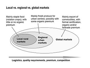 Organic Business Guide regional, global markets.