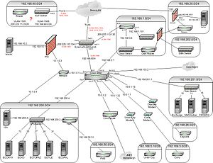 DHS Network Topology