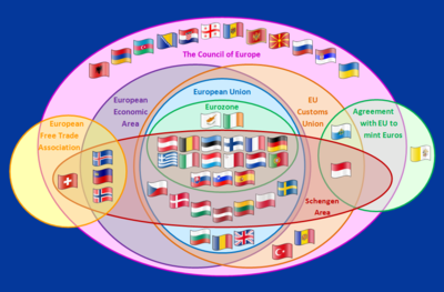 https://i2.wp.com/upload.wikimedia.org/wikipedia/commons/thumb/8/84/Supranational_European_Bodies.png/400px-Supranational_European_Bodies.png