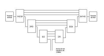 Cadenas de multiplexaión