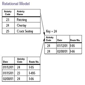 Relational model Data items organized as a set...