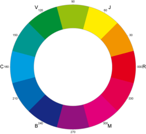 Cyan-Yellow-Magenta colorwheel, based on Image...