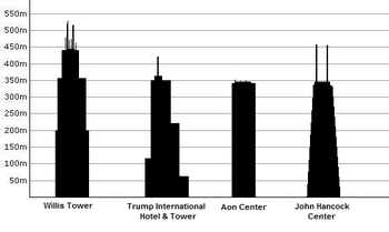 English: Comparison of skyscrapers in Chicago