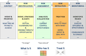 English: End to End Risk Management Process