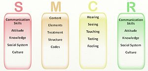 English: Transactional Model of Communication