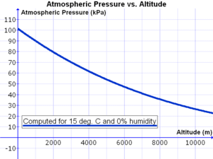 English: Graph of atmospheric pressure (in kPa...