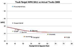 Examples of Actual Truck MPG 2005 vs 2011 CAFE...