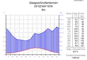 Glasgow – Wikipedia