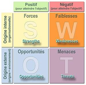 SWOT analysis diagram in English language.