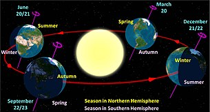 Solstice times