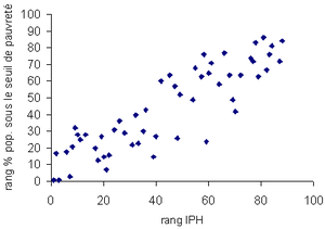 Correlation between two poverty indicators: th...