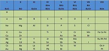 en 1869 el ruso dmitri ivnovich mendelyev public su primera tabla peridica en alemania un ao despus lo hizo julius lothar meyer - Tabla Periodica Julius Lothar Meyer