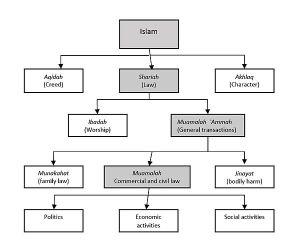 Muamalat  Wikipedia