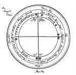 The magic circle illustration from Francis Bar...