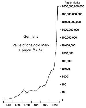 Logarithmic chart of German Hyperinflation.