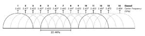 2.4 GHz Wi-Fi channels (802.11b,g WLAN)
