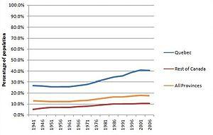 English: Chart showing rates of bilingualism i...