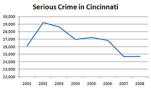 Crime increased after the 2001 riots, but has ...