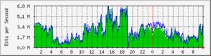 Ejemplo de gráfica generado con MRTG