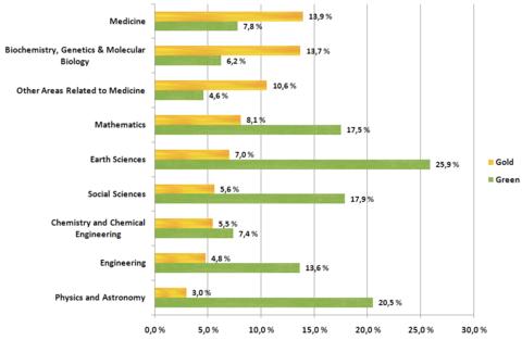 Hur utbrett open access är inom olika discipliner