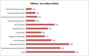 English: Graph of social media activities