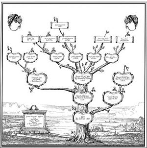 """fictional family tree made with """"Family t..."""