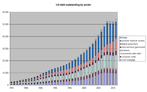 Total debt outstanding in the US, by sector. S...