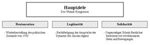 Deutsch: Ziele des Wiener Kongresses von 1814/1815