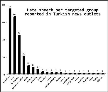 Racism In Turkey Wikipedia