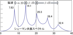 Schumann resonance 02.png