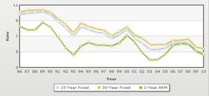 Mortgage rates historical trends