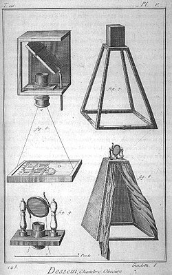 Esquema de una cámara oscura de 1772 aproximadamente