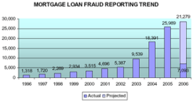 Mortgage Loan Fraud Assessment based upon Susp...