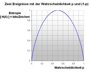 Informationstheorie - Maximale Entropie; infor...