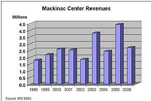 English: Mackinac Center Revenues