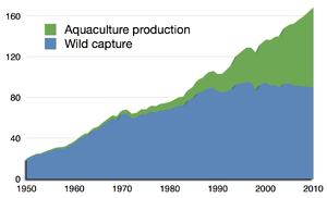 Global harvest of aquatic organisms in million tonnes, 1950–2010, as reported by the FAO
