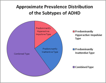 English: Approximate Prevalence Distribution o...