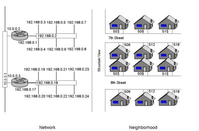 Analogi Router dan Switch
