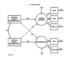 Latent-variable model relating type of self-di...