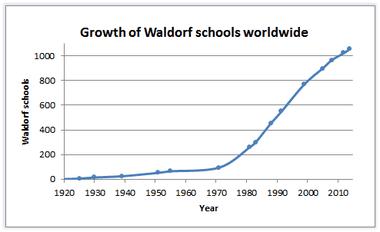 シュタイナー学校の数の推移