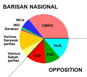Composition of Malaysian 13th Parliament follo...