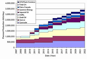 A chart of the planned increases in oil produc...