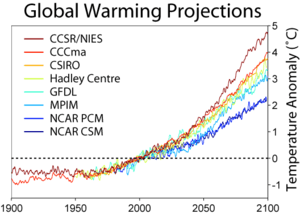 Temperature predictions from some climate mode...