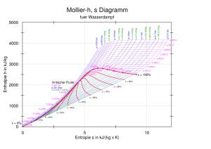 Diagramme thermodynamique — Wikipédia