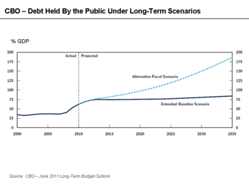 English: CBO Long-Term Public Debt Scenarios