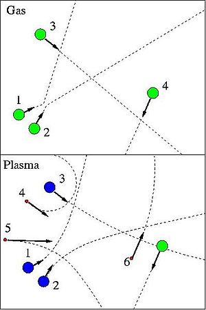 Illustration of particle dynamics in a gas and...