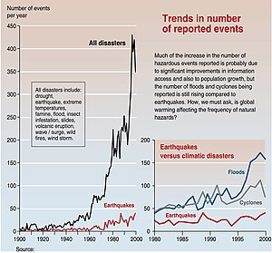 Trends in the number of reported climatic disa...